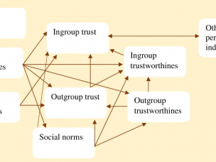 New Journal Paper on Preferences, trust, and performance in youth business groups