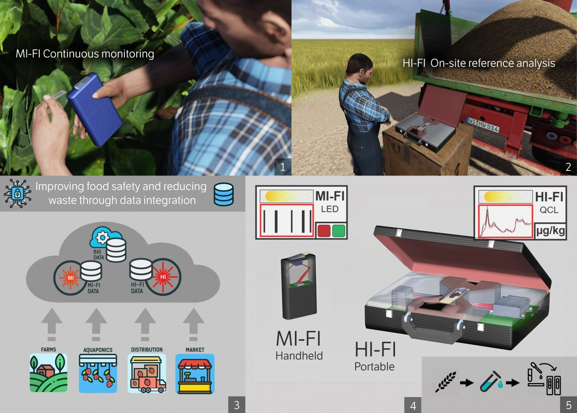 Overview of the PHOTONFOOD project. (1) The use of the MI-FI device for daily monitoring, and (2) the HI-FI device for reference analysis along the value chain. (3) The transfer of the data to platforms such as Food Trust™ and data integration will define a new paradigm for food safety control and reduction of food waste, and thereby represent a disruptive technology in agronomy and food industries. (4) PHOTONFOOD devices will feature two different types of photonic technologies (IC-LED and ICL/QCL), and (5) a paper-based microfluidic sample handling unit, for detection of minute concentrations of contaminants.