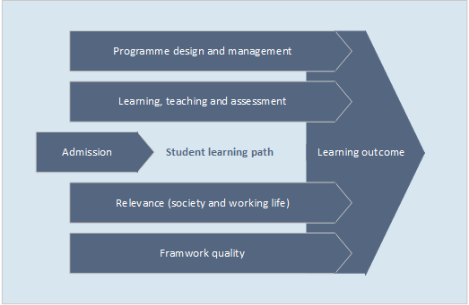 Student learning path and the quality areas.