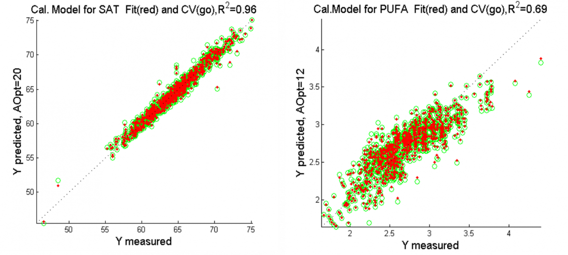 Figure 2: R2 for saturated fatty acids (SAT) to the left and polyunsaturated fatty acids (PUFA) to the right. In red are calibration fit points, in green circles are the cross-validated predictions. The red points lie closer to the ideal diagonal line compared to green ones due to the effect of over-fitting.