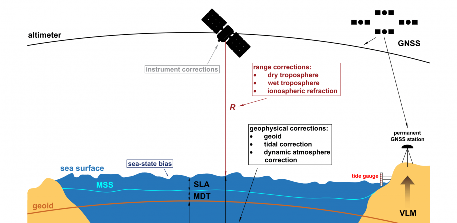 Schematic representation of geodetic measuring techniques and summary of corrections, which must be applied to satellite altimetry range measurements
